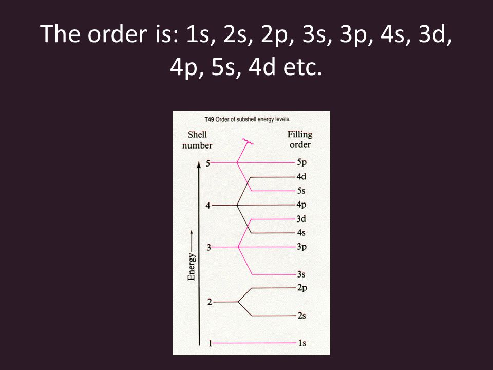 Procedure for Writing and Electron Configuration: Step 1: Determine the position of the element in the periodic table and the total number of electrons in the atom or simple ion.