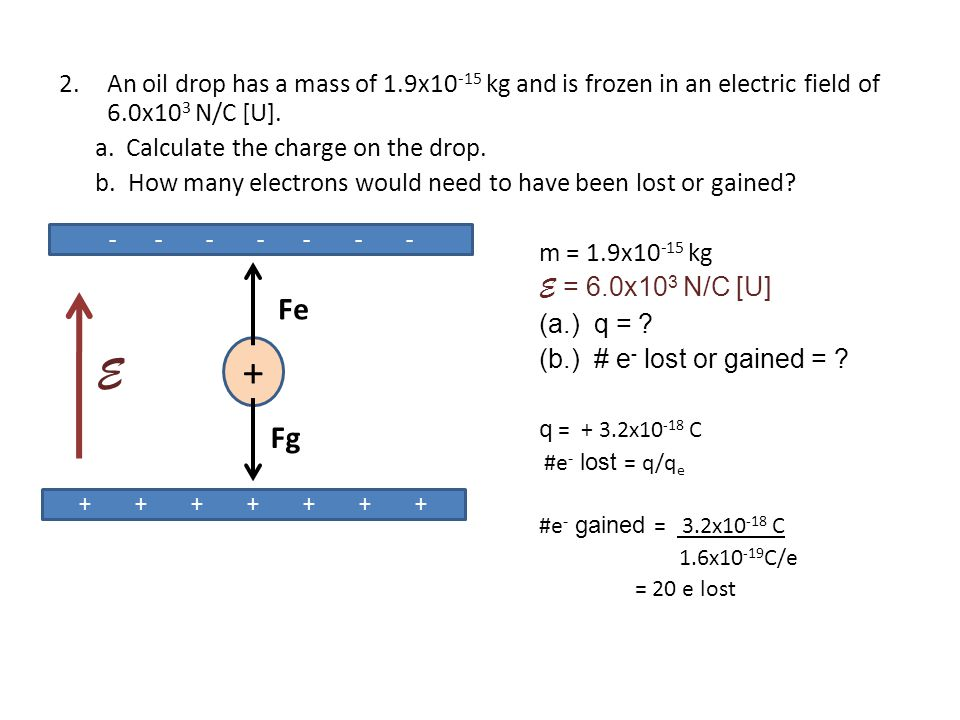 2.An oil drop has a mass of 1.9x10 -15 kg and is frozen in an electric field of 6.0x10 3 N/C [U].