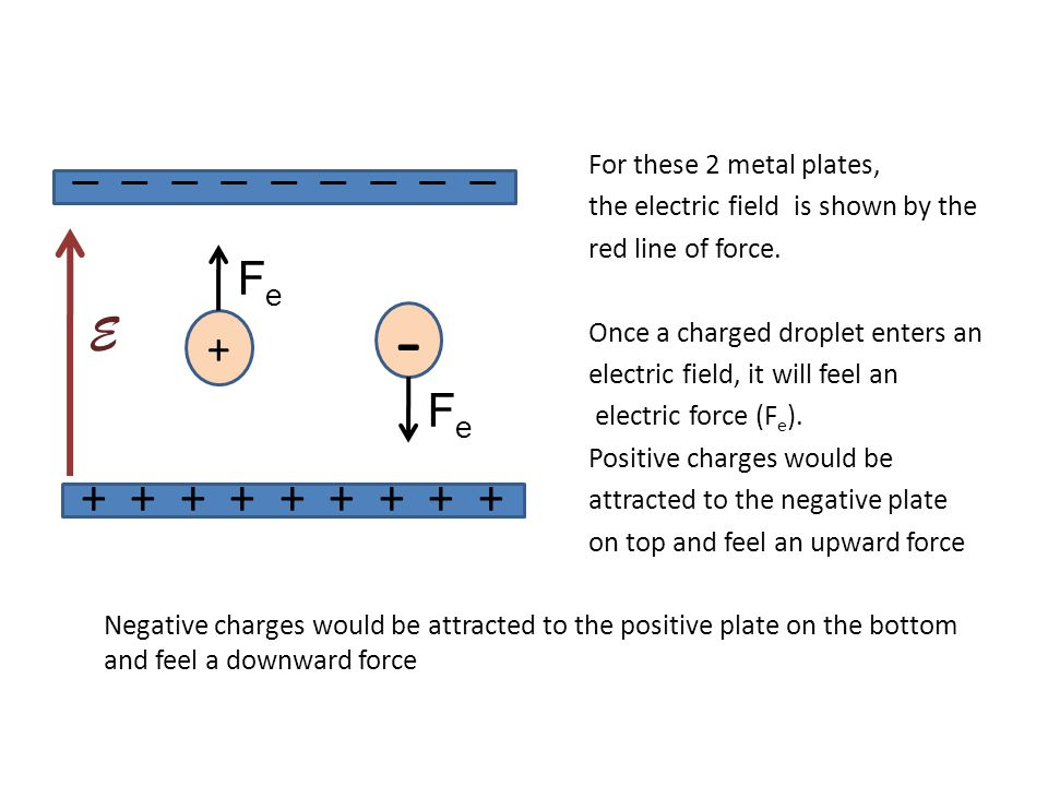 For these 2 metal plates, the electric field is shown by the red line of force.
