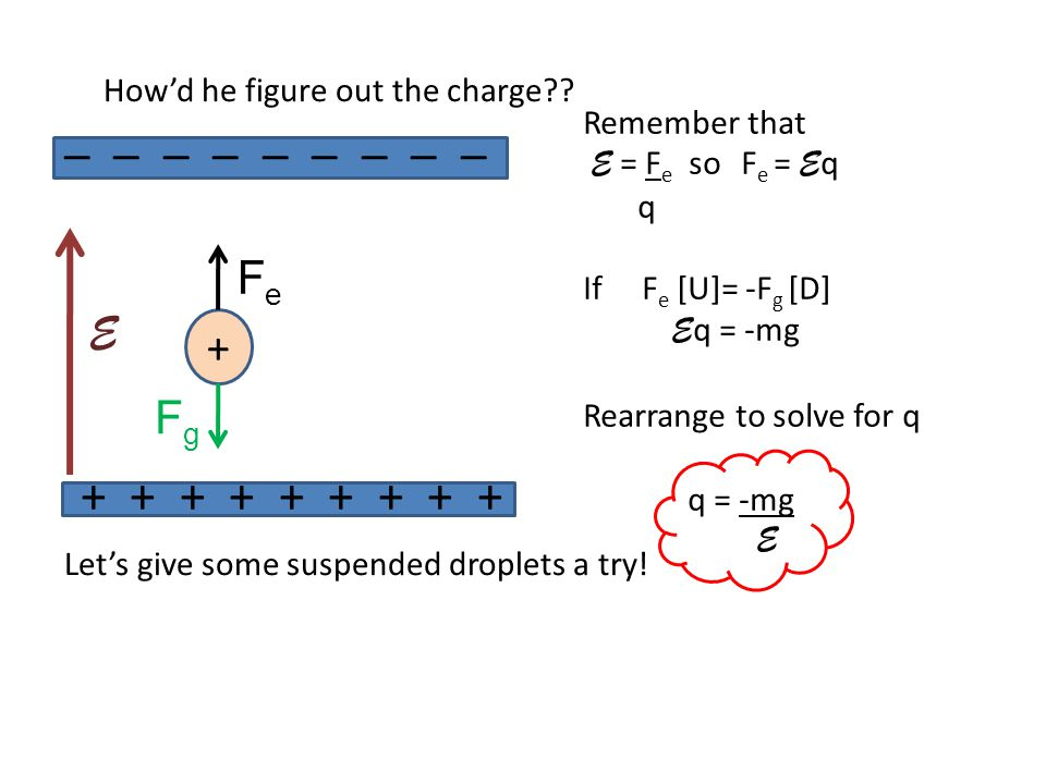 How'd he figure out the charge?? Let's give some suspended droplets a try! + E _ _ _ _ _ _ _ _ _ + + + + + + + + + FeFe FgFg Remember that E = F e so