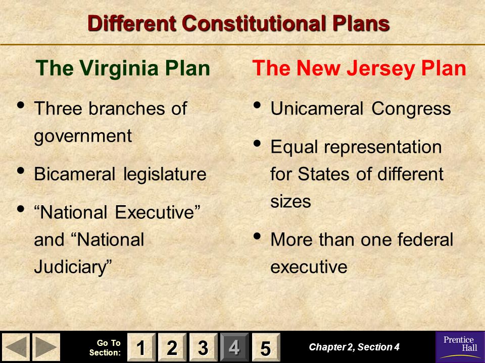 123 Go To Section: 4 5 Chapter 2, Section 4 2222 3333 1111 5555 Different Constitutional Plans The Virginia Plan Three branches of government Bicamera