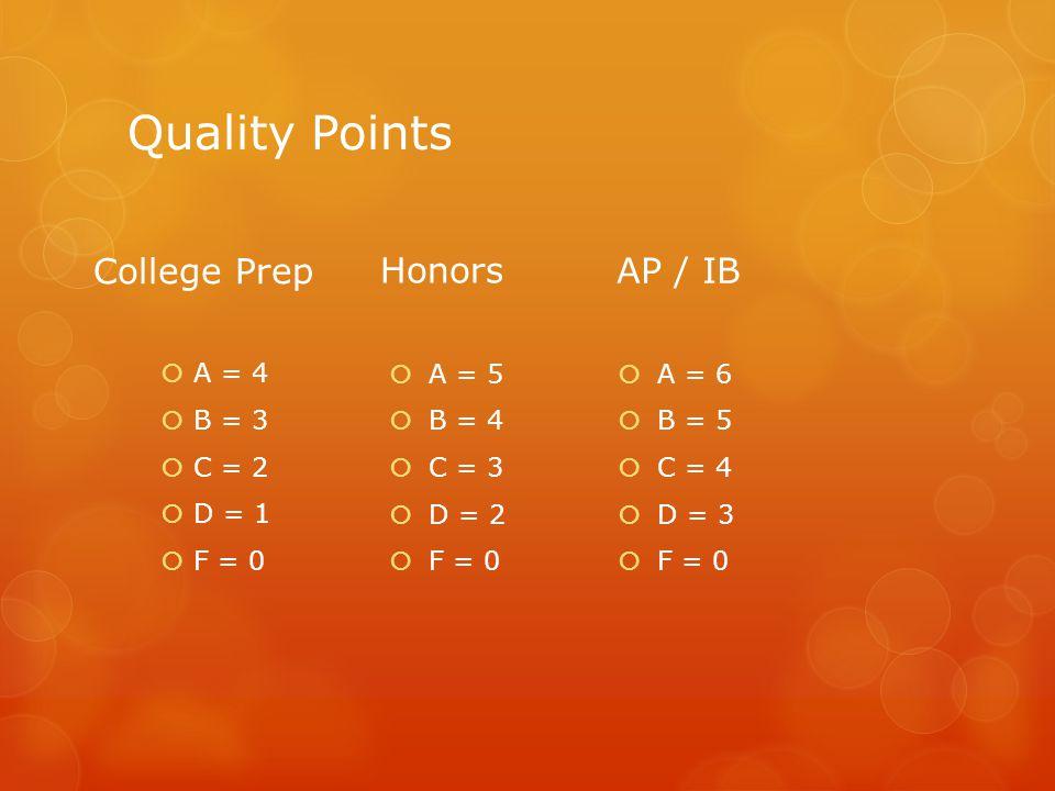Quality Points College Prep  A = 4  B = 3  C = 2  D = 1  F = 0 Honors  A = 5  B = 4  C = 3  D = 2  F = 0 AP / IB  A = 6  B = 5  C = 4  D