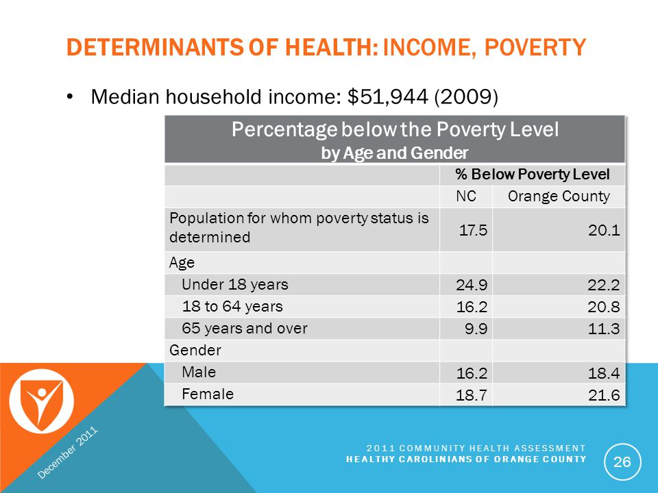 DETERMINANTS OF HEALTH: POVERTY December 2011 2011 COMMUNITY HEALTH ASSESSMENT HEALTHY CAROLINIANS OF ORANGE COUNTY 27