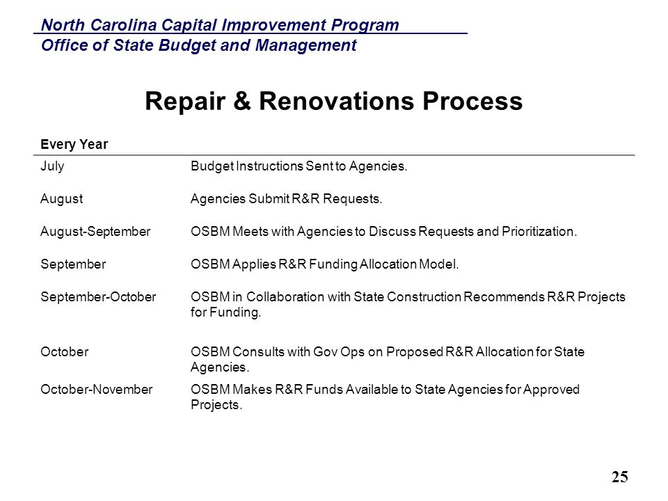 North Carolina Capital Improvement Program Office of State Budget and Management 25 Repair & Renovations Process Every Year JulyBudget Instructions Sent to Agencies.