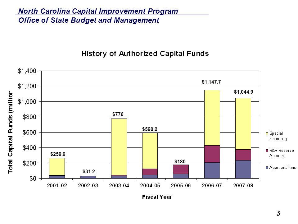 North Carolina Capital Improvement Program Office of State Budget and Management 4