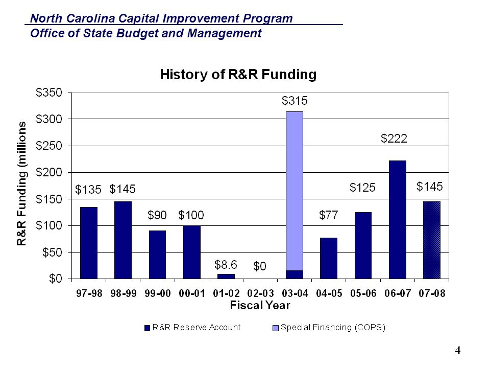 North Carolina Capital Improvement Program Office of State Budget and Management 15 2003 Repair & Renovation COPs History  In 2003-04, the Legislature authorized special indebtedness of $300 million for R&R  No R&R funds for the previous two legislative sessions
