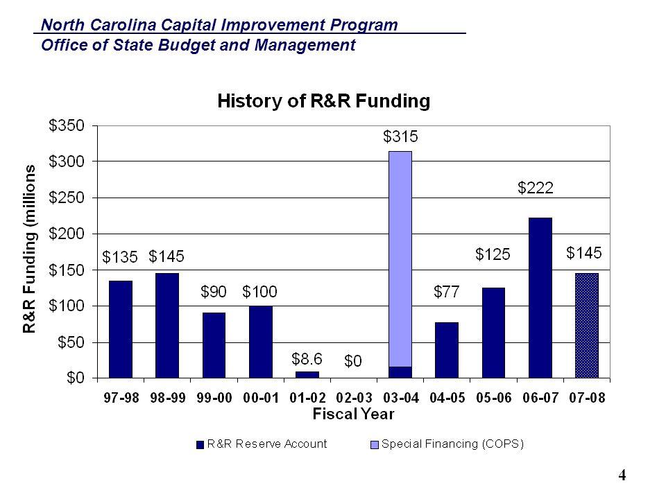 North Carolina Capital Improvement Program Office of State Budget and Management 5