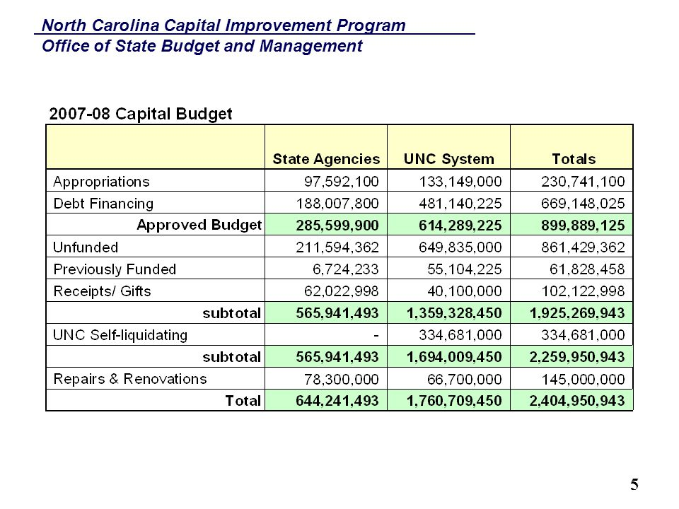 North Carolina Capital Improvement Program Office of State Budget and Management 6 Capital Improvements & Debt Affordability CIP impacted by State's Debt Capacity  Debt ratios and retirement of existing debt  Availability of unallocated reserves  Revenue Projections Debt Related Considerations  Amount of bond/COPs proceeds required  Economic benefit of the project and revenues generated from project  Balance Pay-as-go and debt