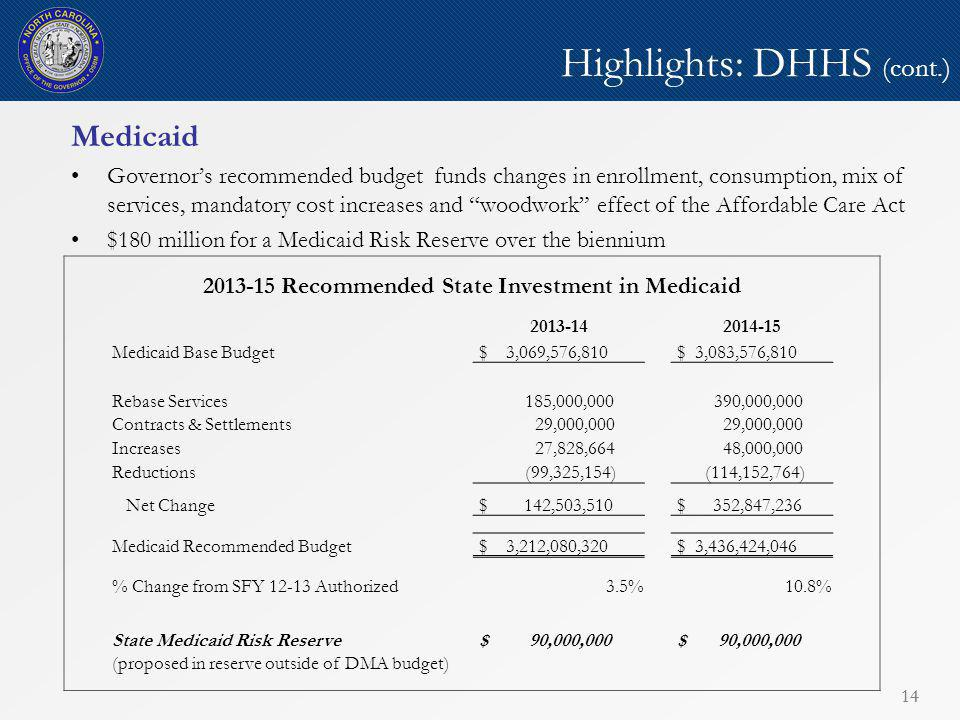 14 Highlights: DHHS (cont.) Medicaid Governor's recommended budget funds changes in enrollment, consumption, mix of services, mandatory cost increases and woodwork effect of the Affordable Care Act $180 million for a Medicaid Risk Reserve over the biennium 14 2013-15 Recommended State Investment in Medicaid 2013-142014-15 Medicaid Base Budget $ 3,069,576,810 $ 3,083,576,810 Rebase Services 185,000,000 390,000,000 Contracts & Settlements 29,000,000 Increases 27,828,664 48,000,000 Reductions (99,325,154) (114,152,764) Net Change $ 142,503,510 $ 352,847,236 Medicaid Recommended Budget $ 3,212,080,320 $ 3,436,424,046 % Change from SFY 12-13 Authorized3.5%10.8% State Medicaid Risk Reserve $ 90,000,000 (proposed in reserve outside of DMA budget)