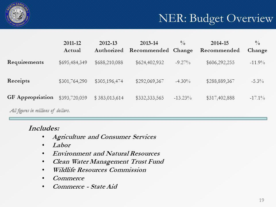 19 NER: Budget Overview 19 All figures in millions of dollars.