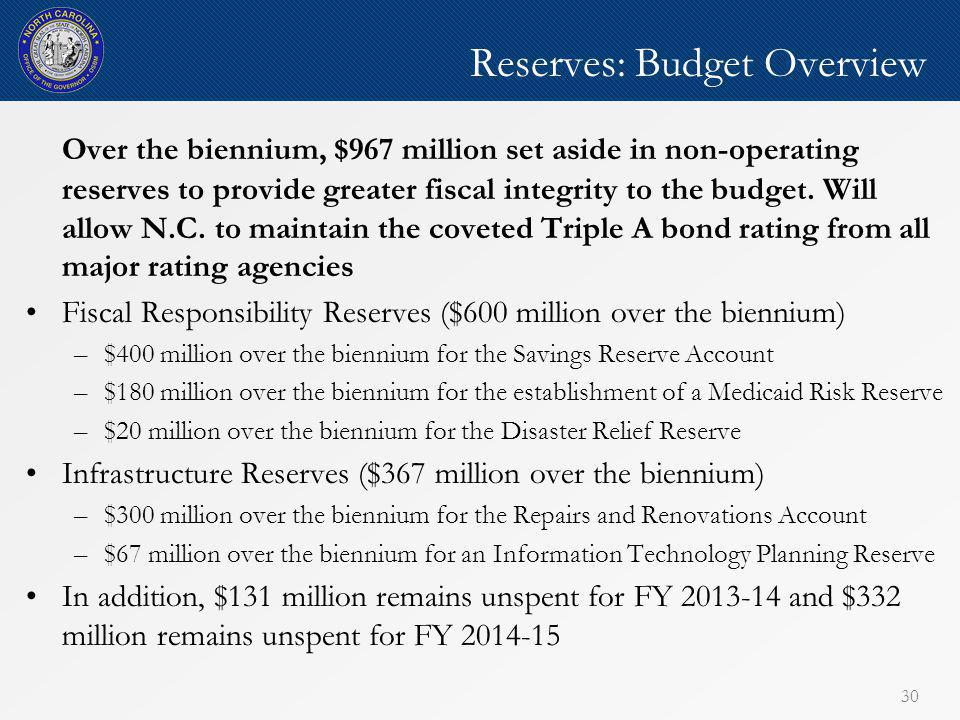 Reserves: Budget Overview Over the biennium, $967 million set aside in non-operating reserves to provide greater fiscal integrity to the budget.