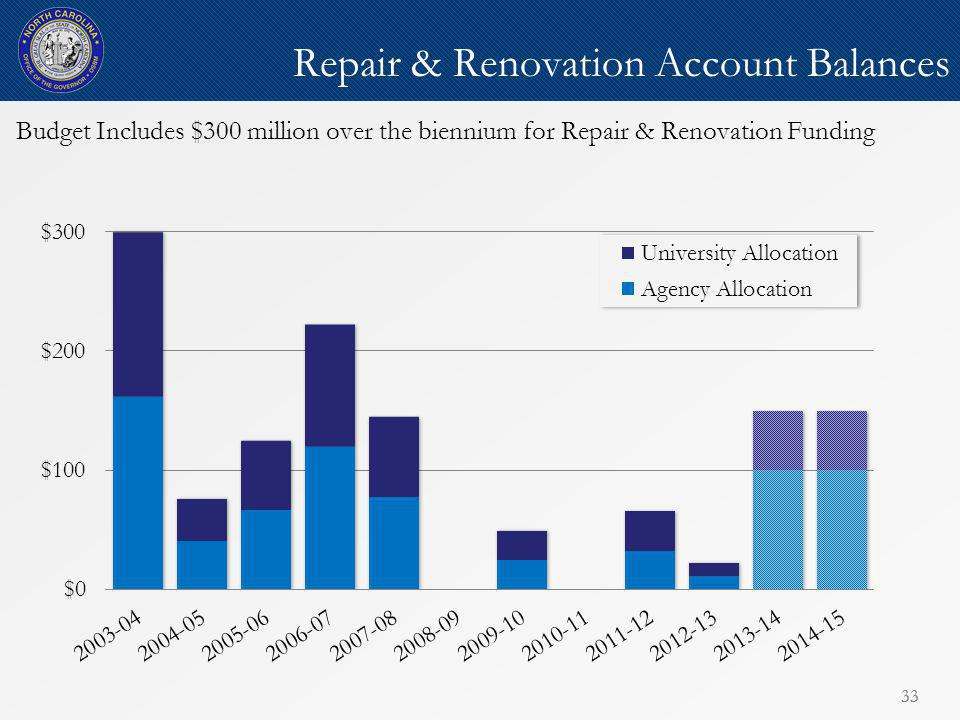 33 Repair & Renovation Account Balances 33