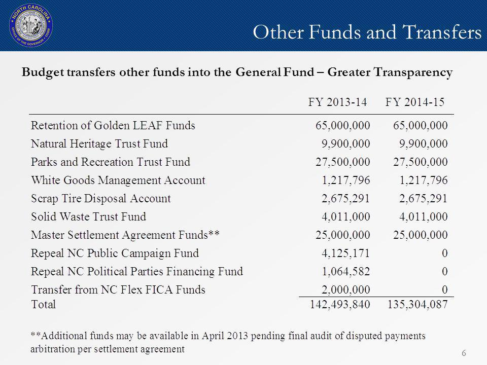6 Other Funds and Transfers 6 Budget transfers other funds into the General Fund – Greater Transparency