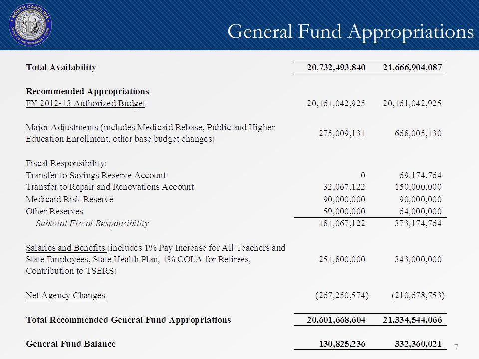 8 General Fund Appropriations by Subcommittee 8 FY 2013-14 General Fund Appropriations = $20.6 billion Education-related spending - more than half of all appropriations (56%) Health & Human Services - nearly one-quarter of all appropriations, with Medicaid accounting for more than two-thirds of HHS spending Justice & Public Safety – less than one-eighth of total appropriations General Government and Natural & Economic Resources - comprises 1/27 th of all appropriations