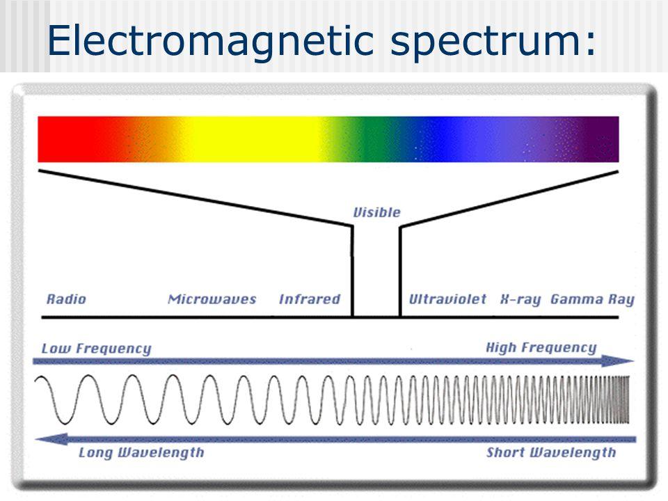 Electromagnetic spectrum: