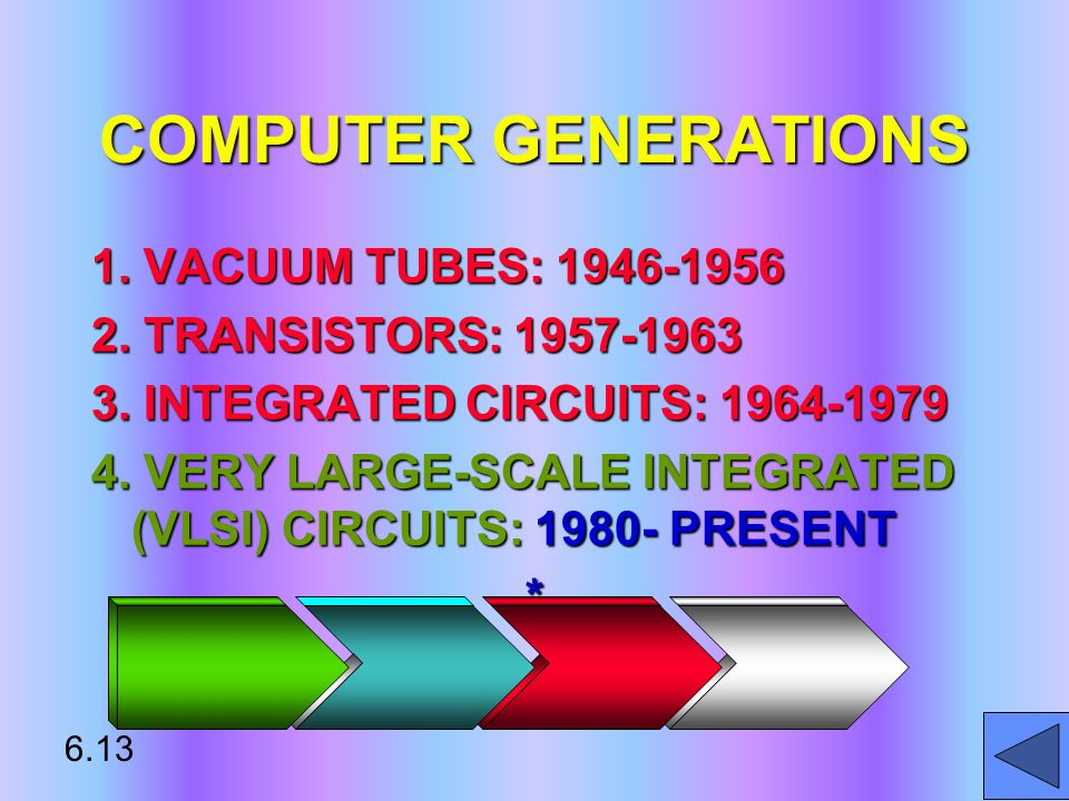 COMPUTER GENERATIONS 1. VACUUM TUBES: 1946-1956 2. TRANSISTORS: 1957-1963 3. INTEGRATED CIRCUITS: 1964-1979 4. VERY LARGE-SCALE INTEGRATED (VLSI) CIRC