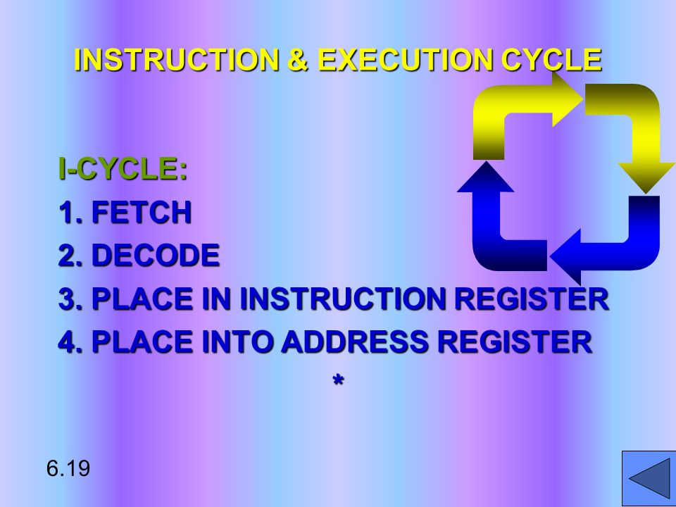I-CYCLE: 1. FETCH 2. DECODE 3. PLACE IN INSTRUCTION REGISTER 4.