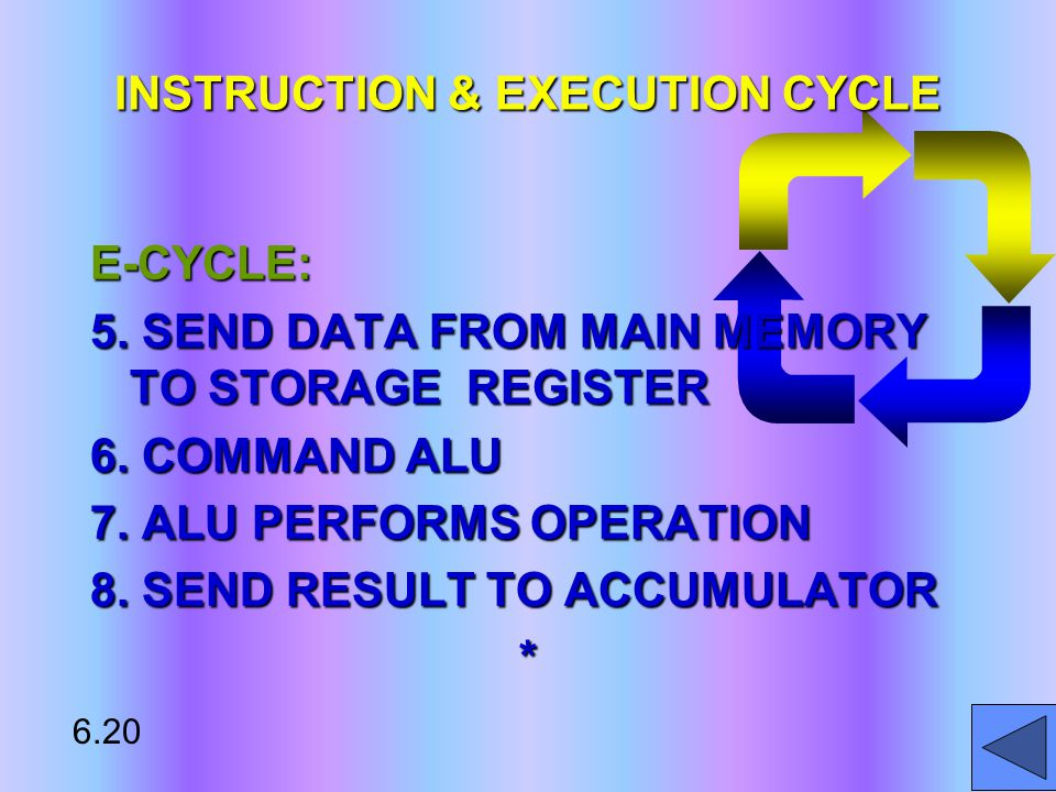E-CYCLE: 5. SEND DATA FROM MAIN MEMORY TO STORAGE REGISTER 6.