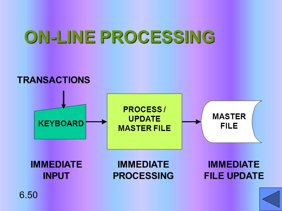 ON-LINE PROCESSING TRANSACTIONS KEYBOARD PROCESS / UPDATE MASTER FILE MASTER FILE IMMEDIATE INPUT IMMEDIATE PROCESSING IMMEDIATE FILE UPDATE 6.50
