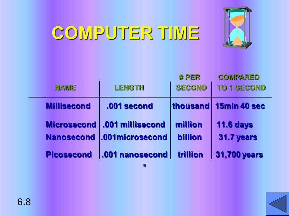 COMPUTER TIME Millisecond.001 second thousand 15min 40 sec Microsecond.001 millisecond million 11.6 days Nanosecond.001microsecond billion 31.7 years Picosecond.001 nanosecond trillion 31,700 years * NAME LENGTH SECOND TO 1 SECOND NAME LENGTH SECOND TO 1 SECOND # PER COMPARED # PER COMPARED 6.8