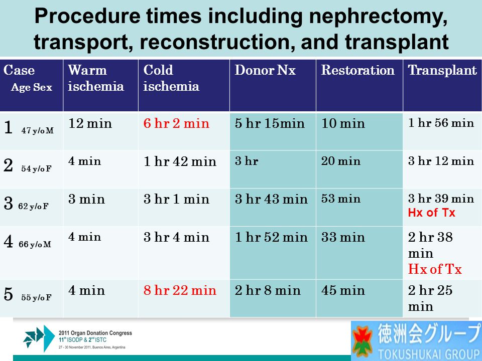 Case Age Sex Warm ischemia Cold ischemia Donor NxRestorationTransplant 1 47 y/o M 12 min6 hr 2 min5 hr 15min10 min 1 hr 56 min 2 54 y/o F 4 min 1 hr 42 min 3 hr20 min3 hr 12 min 3 62 y/o F 3 min3 hr 1 min3 hr 43 min 53 min3 hr 39 min Hx of Tx 4 66 y/o M 4 min 3 hr 4 min1 hr 52 min33 min2 hr 38 min Hx of Tx 5 55 y/o F 4 min8 hr 22 min2 hr 8 min45 min2 hr 25 min Procedure times including nephrectomy, transport, reconstruction, and transplant