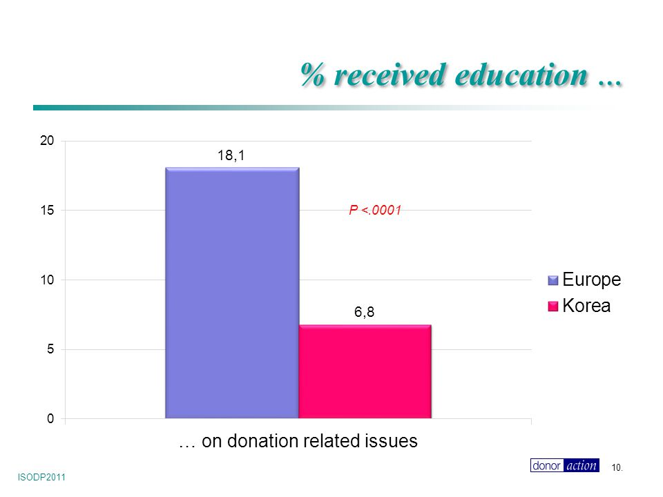 ISODP2011 10. % received education … P <.0001