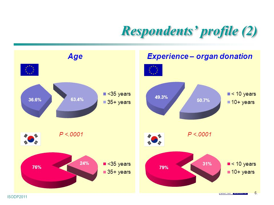 ISODP2011 6. Respondents' profile (2) AgeExperience – organ donation 36.6% 63.4% 24% 76% P <.0001