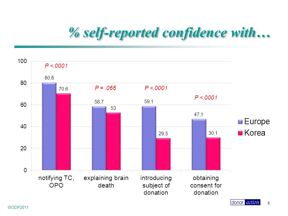 ISODP2011 9. % self-reported confidence with… P <.0001