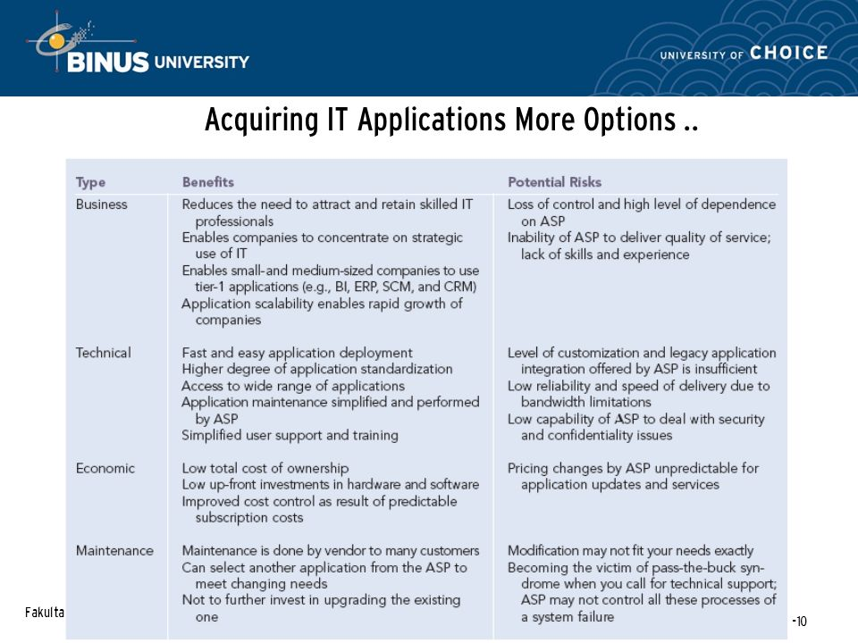 Fakultas Ilmu Komputer Modul-16-10 Acquiring IT Applications More Options..