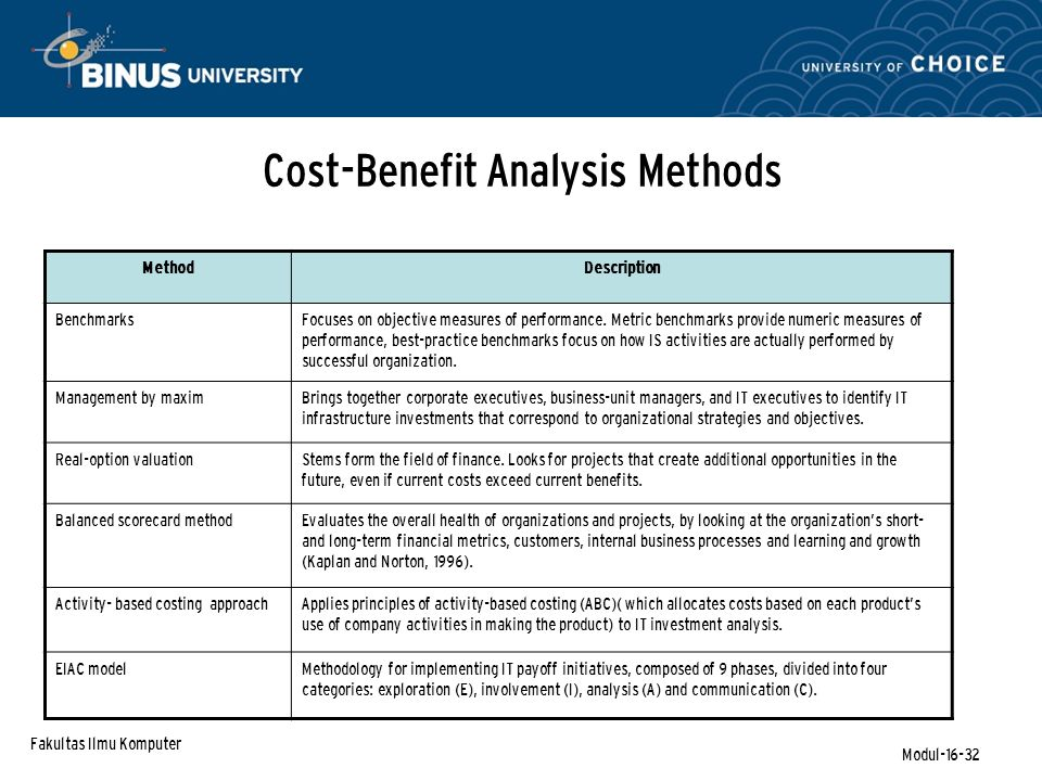 Fakultas Ilmu Komputer Modul-16-32 Cost-Benefit Analysis Methods MethodDescription BenchmarksFocuses on objective measures of performance.