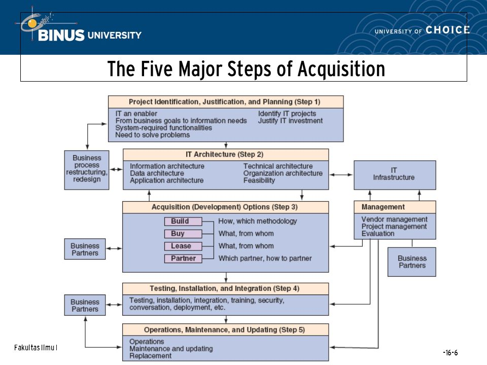 Fakultas Ilmu Komputer Modul-16-6 The Five Major Steps of Acquisition