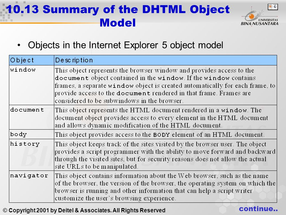 10.13 Summary of the DHTML Object Model Objects in the Internet Explorer 5 object model continue.. © Copyright 2001 by Deitel & Associates. All Rights