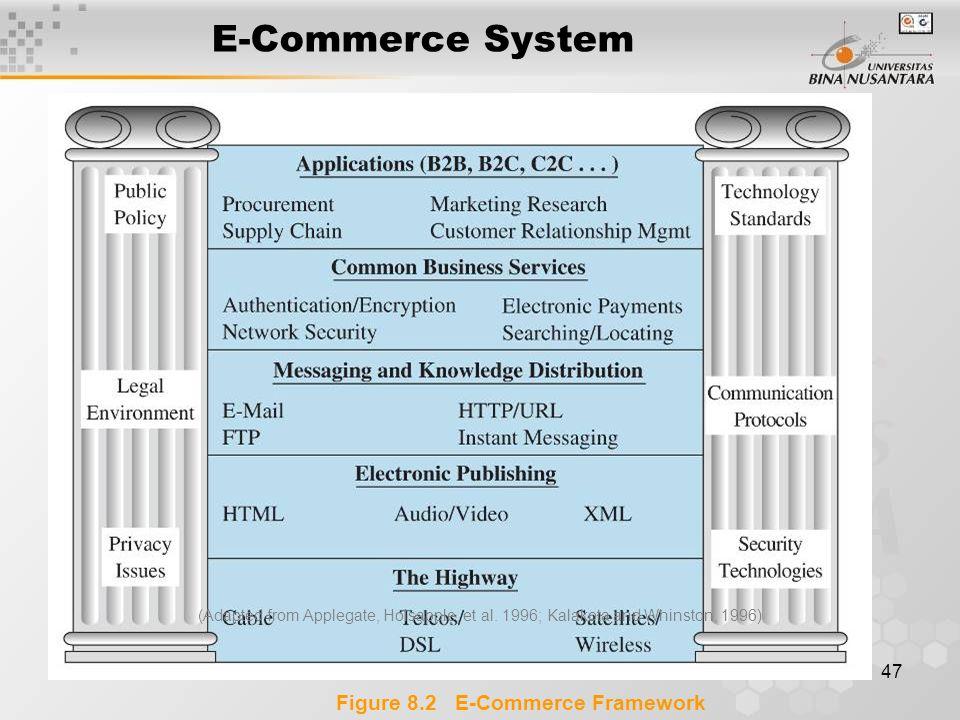 47 Figure 8.2 E-Commerce Framework (Adapted from Applegate, Holsapple, et al.