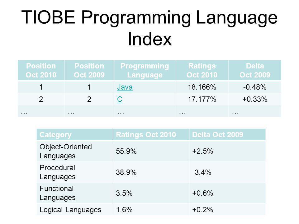TIOBE Programming Language Index Position Oct 2010 Position Oct 2009 Programming Language Ratings Oct 2010 Delta Oct 2009 11Java18.166%-0.48% 22C17.177%+0.33% …………… CategoryRatings Oct 2010Delta Oct 2009 Object-Oriented Languages 55.9%+2.5% Procedural Languages 38.9%-3.4% Functional Languages 3.5%+0.6% Logical Languages1.6%+0.2%