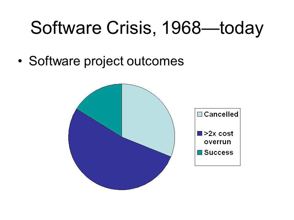 Software Crisis, 1968—today Software project outcomes