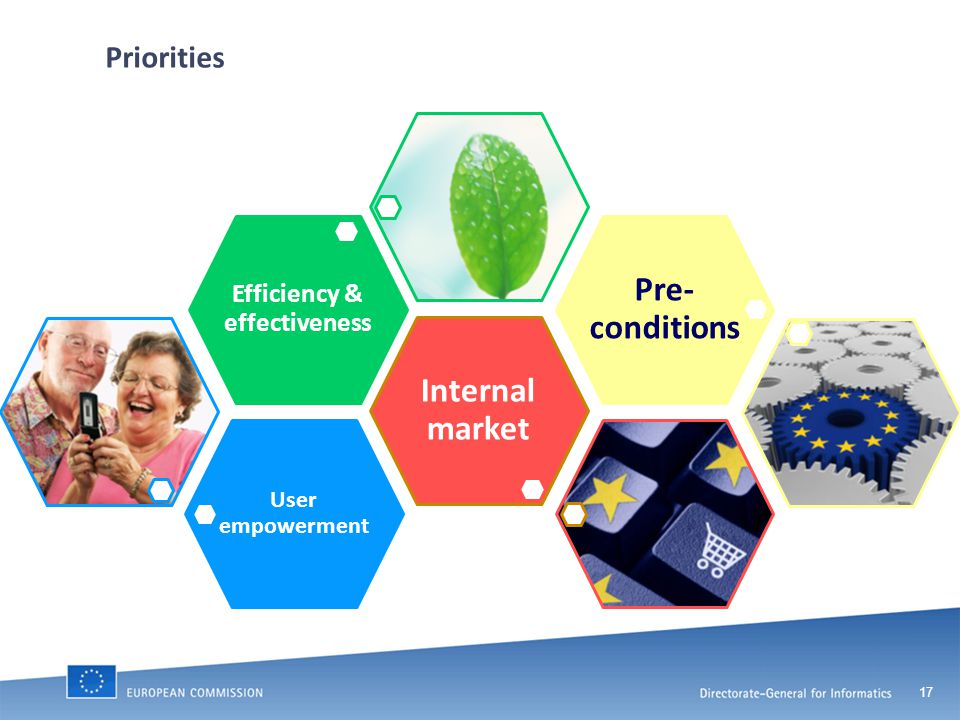 17 Priorities User empowerment Internal market Efficiency & effectiveness Pre-conditions