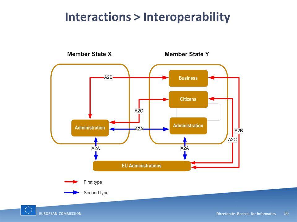 50 Interactions > Interoperability