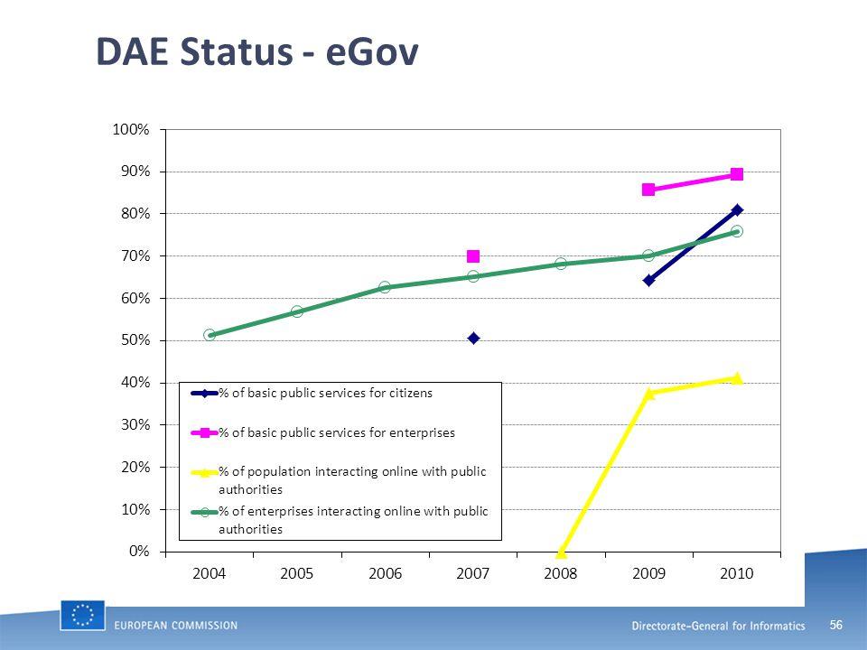 56 DAE Status - eGov