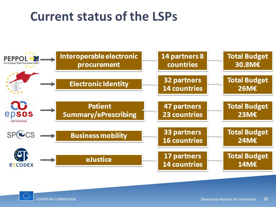 62 Current status of the LSPs Interoperable electronic procurement Electronic Identity Patient Summary/ePrescribing Business mobility eJustice Total Budget 30.8M€ 14 partners 8 countries Total Budget 26M€ 32 partners 14 countries Total Budget 23M€ 47 partners 23 countries Total Budget 24M€ 33 partners 16 countries Total Budget 14M€ 17 partners 14 countries