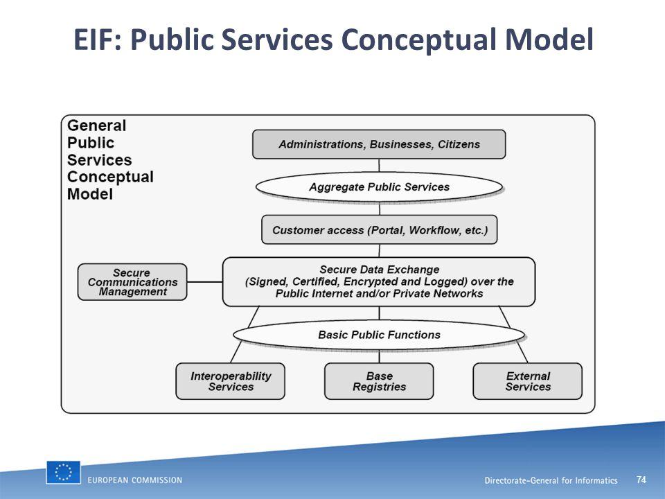 74 EIF: Public Services Conceptual Model