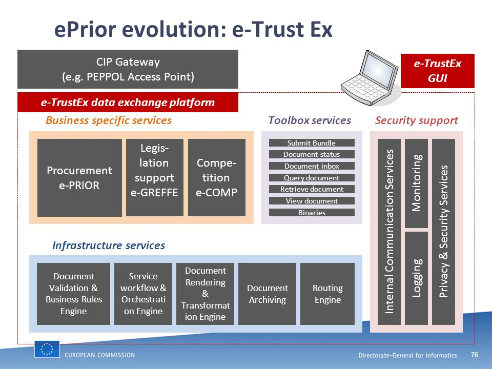 76 ePrior evolution: e-Trust Ex Business specific servicesToolbox servicesSecurity support Infrastructure services Procurement e-PRIOR Legis- lation support e-GREFFE Compe- tition e-COMP Submit Bundle Document status Document inbox Query document Retrieve document View document Internal Communication ServicesLoggingPrivacy & Security Services Monitoring Document Validation & Business Rules Engine Service workflow & Orchestrati on Engine Document Rendering & Transformat ion Engine Document Archiving Routing Engine Binaries e-TrustEx data exchange platform e-TrustEx GUI CIP Gateway (e.g.