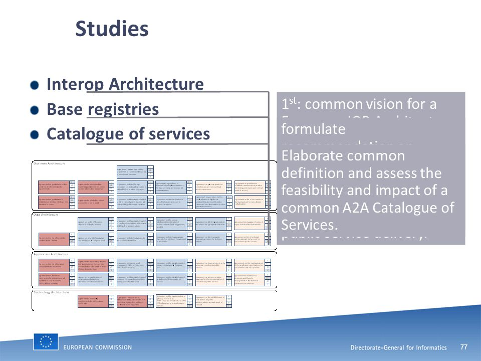 77 Studies Interop Architecture Base registries Catalogue of services 1 st : common vision for a European IOP Architecture for European Public Services for an European IOP Infrastructure 2 nd : Implementation plan and guidelines formulate recommendation on facilitating data exchange between administrations in different MS with the aim of fostering cross border public service delivery.