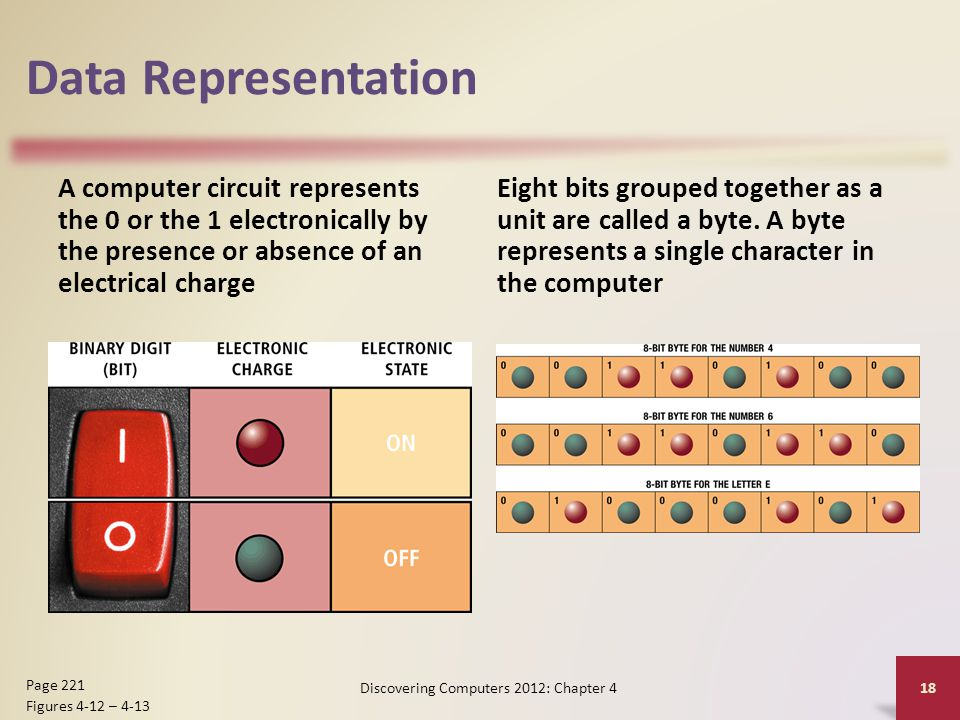 Data Representation A computer circuit represents the 0 or the 1 electronically by the presence or absence of an electrical charge Eight bits grouped