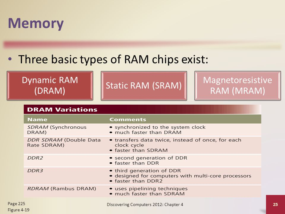 Memory Three basic types of RAM chips exist: Discovering Computers 2012: Chapter 4 25 Page 225 Figure 4-19 Dynamic RAM (DRAM) Static RAM (SRAM) Magnet