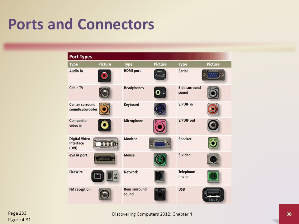 Ports and Connectors Discovering Computers 2012: Chapter 4 38 Page 233 Figure 4-31