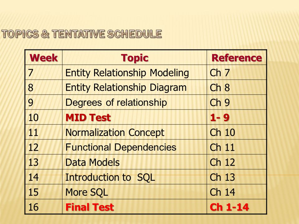 WeekTopicReference 1Intro to course and database Database application Ch 1 & 2 2Database System ComponentCh 3 3Data Abstraction & Database Language Ch