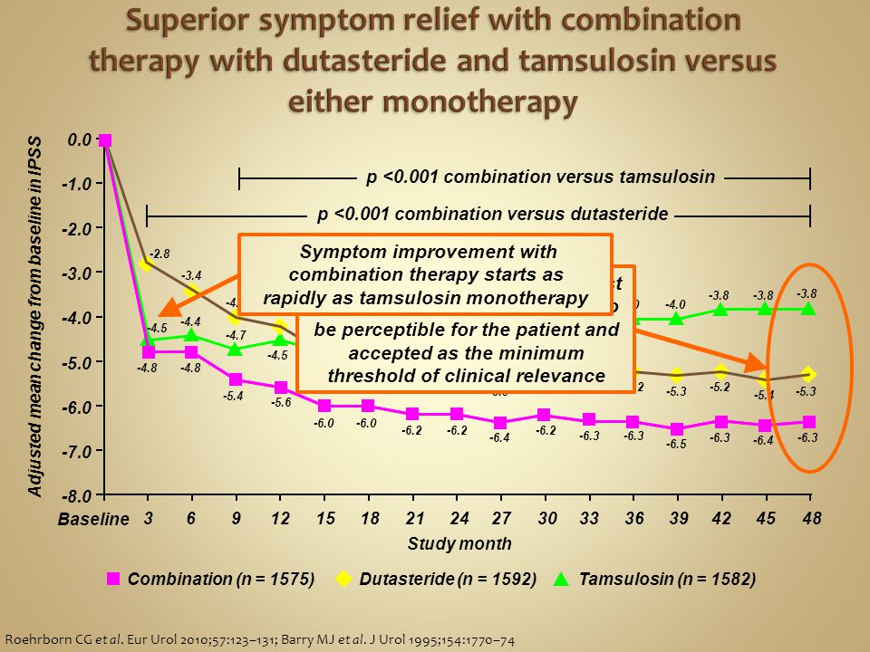 Baseline Study month Adjusted mean change from baseline in IPSS Roehrborn CG et al. Eur Urol 2010;57:123–131; Barry MJ et al. J Urol 1995;154:1770–74