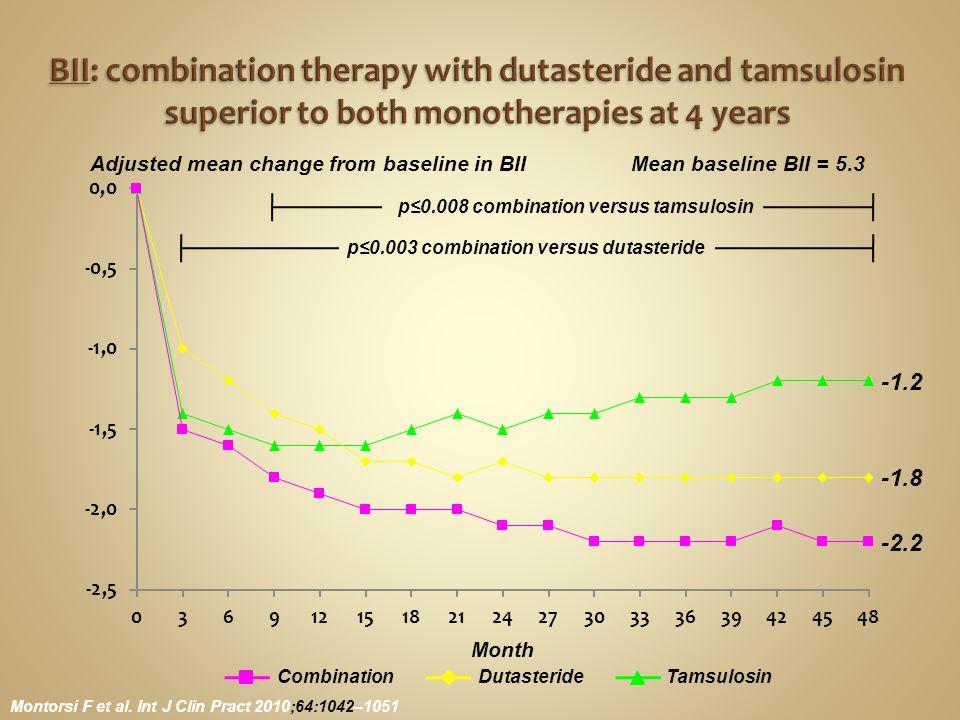 Adjusted mean change from baseline in BII p≤0.008 combination versus tamsulosin Month p≤0.003 combination versus dutasteride Montorsi F et al. Int J C
