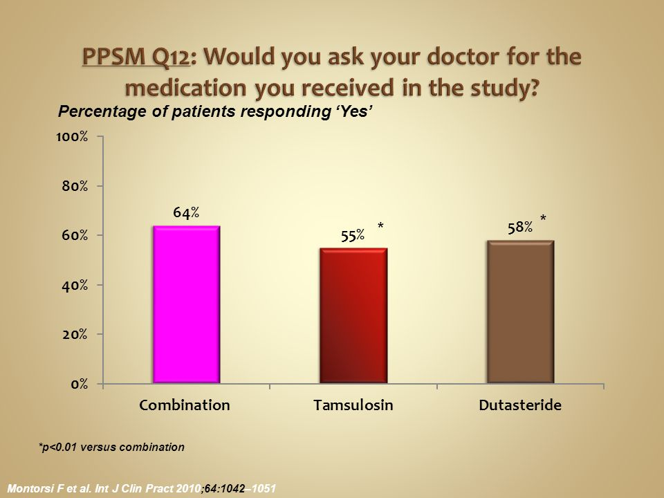 Montorsi F et al. Int J Clin Pract 2010;64:1042–1051 Percentage of patients responding 'Yes' *p<0.01 versus combination * *