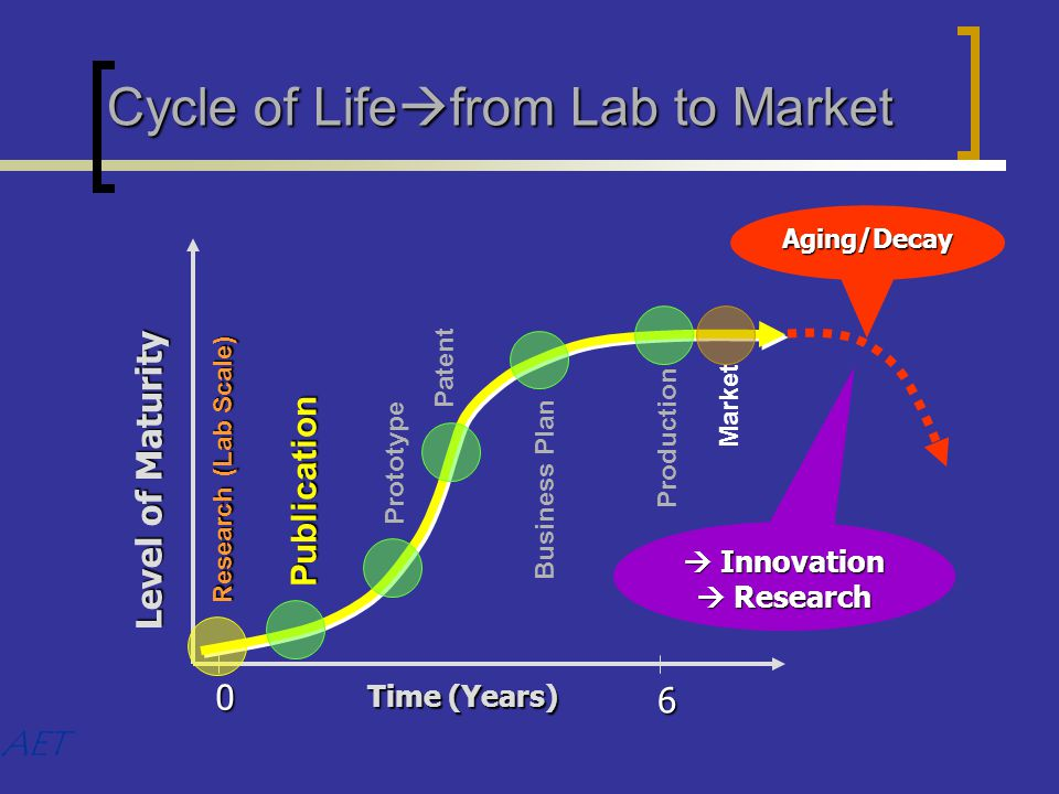 Cycle of Life  from Lab to Market AET Production Aging/Decay Time (Years) 0 6 Level of Maturity Research (Lab Scale) PatentPrototype Publication  Innovation  Research Business Plan Market
